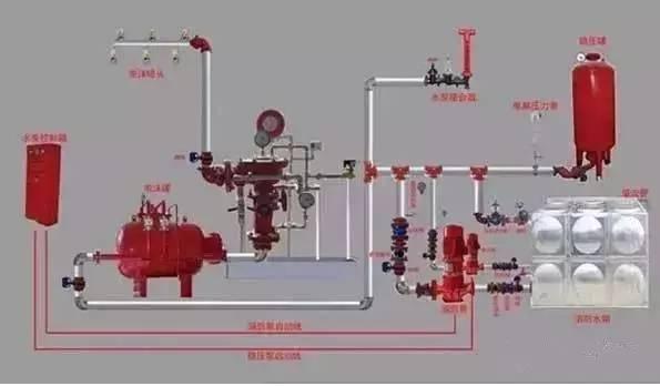 自動噴水滅火系統-施工及驗收規范